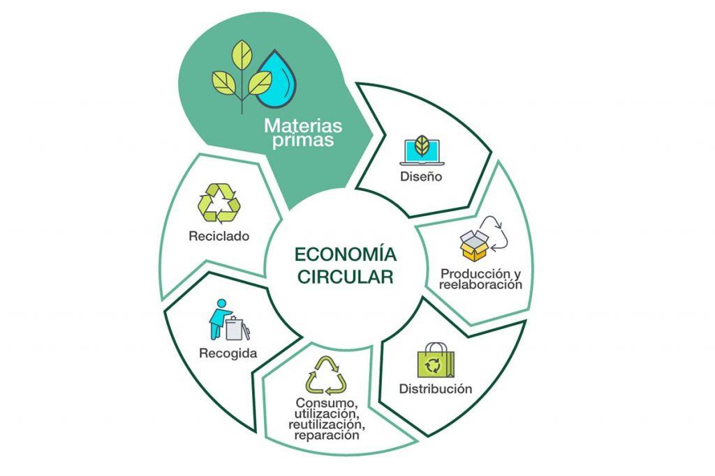 economía circular para salvar al planeta